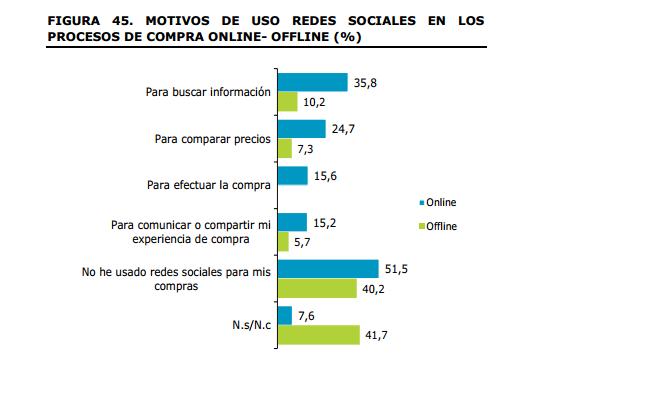 motivos de uso redes sociales en procesos de compra