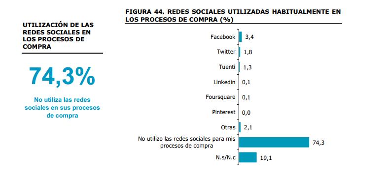 Las redes sociales en los procesos de compra