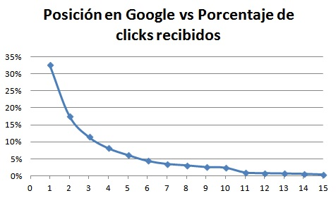 Porcentaje de clicks según la posición en Google