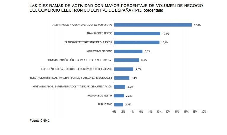 Ramas de actividad con mayor porcentaje de volumen de negocio de comercio electrónico dentro de España