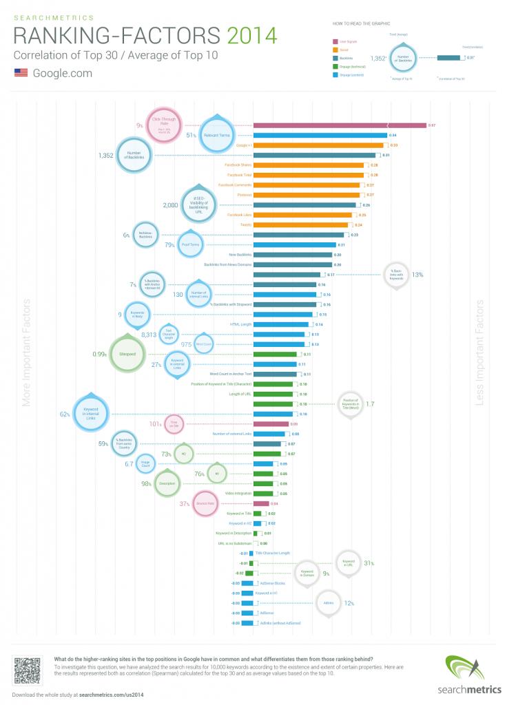 Factores SEO 2014 - Informe anual SearchMetrics