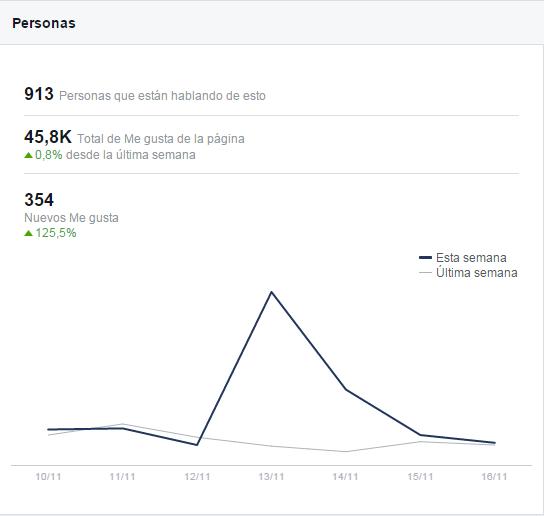 Promociones basadas en regalos de producto y fans de Facebook