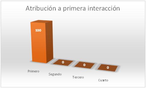 atribucion-a-primera-interaccion