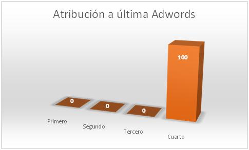 atribucion-a-ultima-adwords