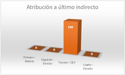 atribucion-a-ultimo-indirecto