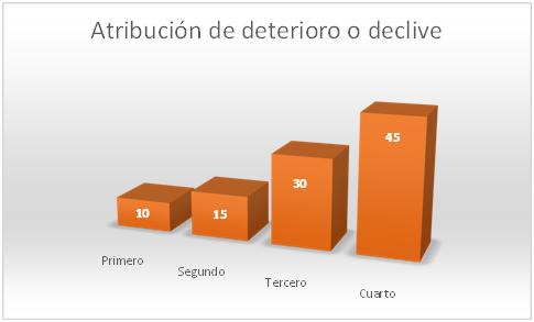 atribucion-de-declive