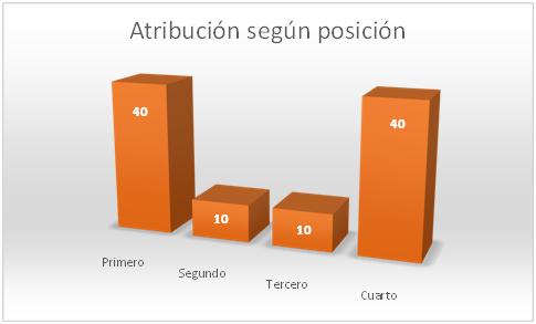 atribucion-segun-posicion