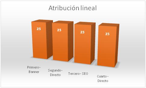 atribucion-lineal