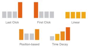 modelos-atribucion-google-analytics