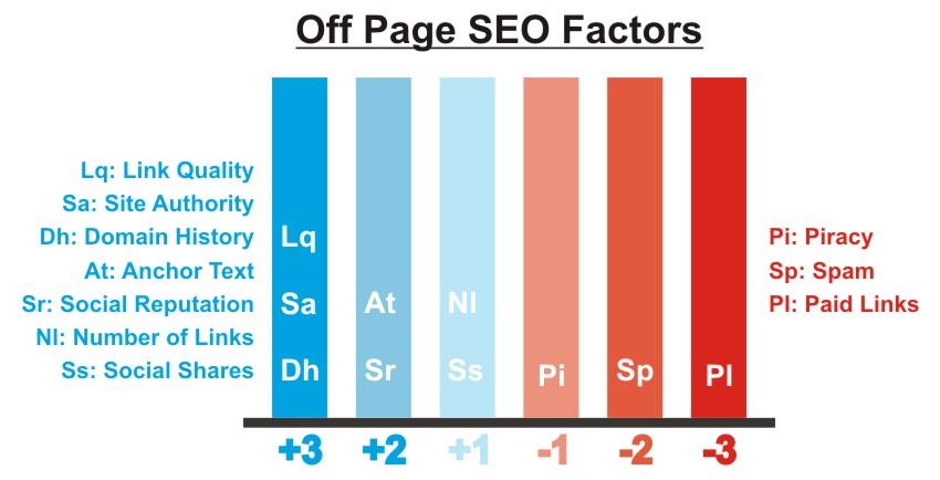 Factores de posicionamiento SEO Off Page